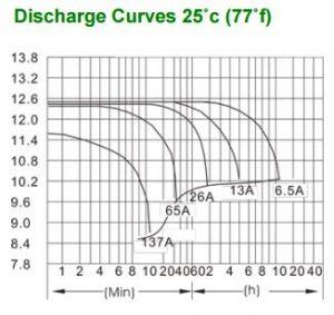 باتری 12 ولت 65 آمپر ساعت سانی وی