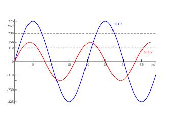 تغییر فرکانس برق شهری