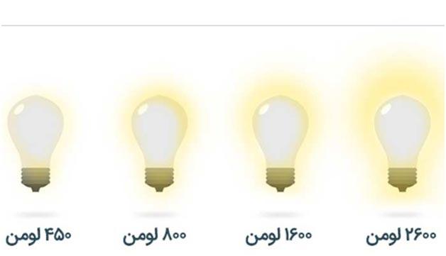 چرا هنگام خرید لامپ باید به میزان لومن آن توجه شود